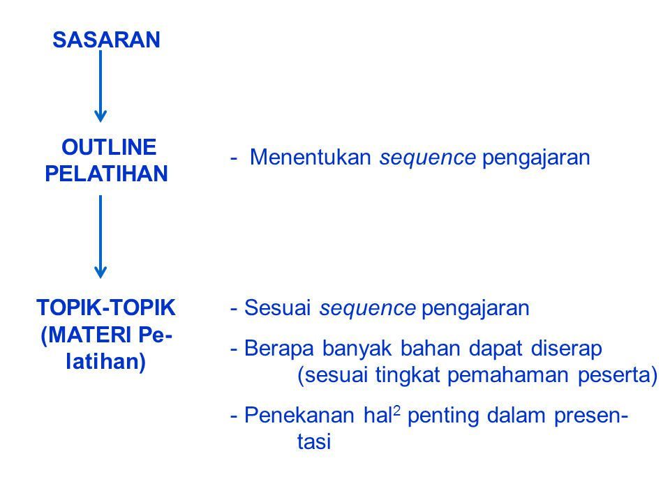 SASARAN OUTLINE PELATIHAN TOPIK-TOPIK (MATERI Pe- latihan) - Sesuai sequence pengajaran - Berapa banyak bahan dapat diserap (sesuai tingkat pemahaman