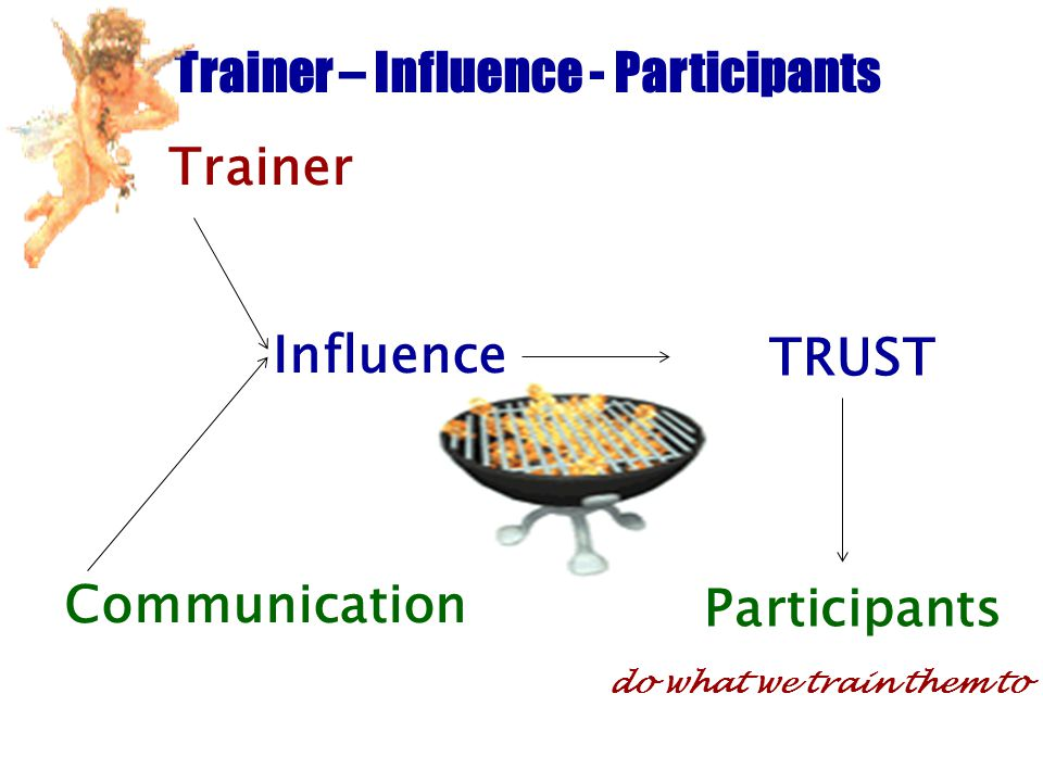 Trainer – Influence - Participants Trainer Influence Communication TRUST Participants do what we train them to
