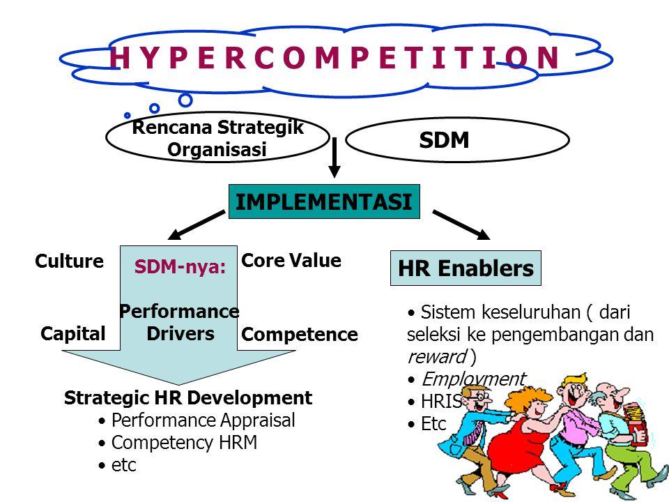 Capital Competence Culture Core Value SDM-nya: Performance Drivers Strategic HR Development Performance Appraisal Competency HRM etc Rencana Strategik