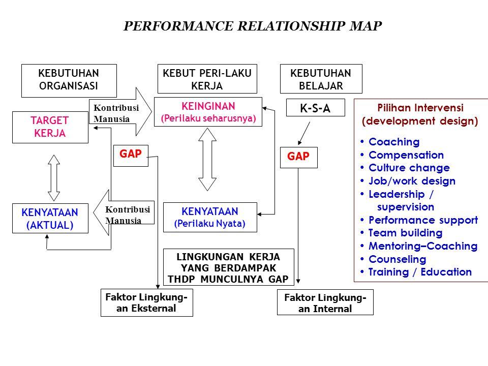 EVALUASI 4 TINGKAT Trainees Trained Results / Job Persons Performance TRAINING COURSE THE JOB/ ORGANI- ZATION I II X II I X IVIV