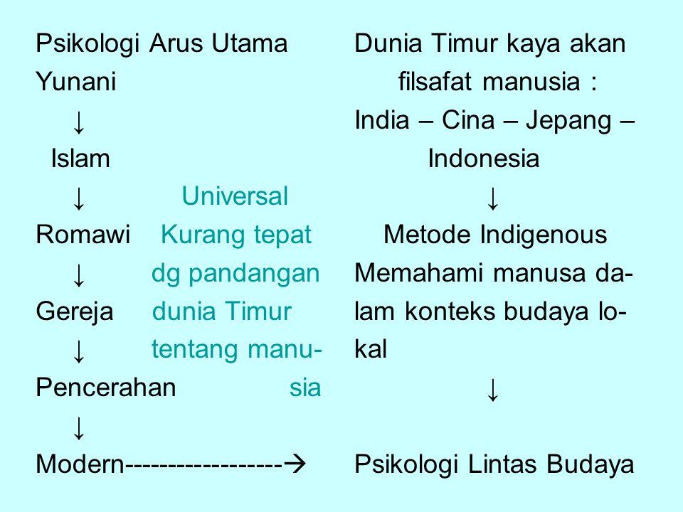 Psikologi Arus Utama Yunani ↓ Islam ↓ Universal Romawi Kurang tepat ↓ dg pandangan Gereja dunia Timur ↓ tentang manu- Pencerahan sia ↓ Modern---------