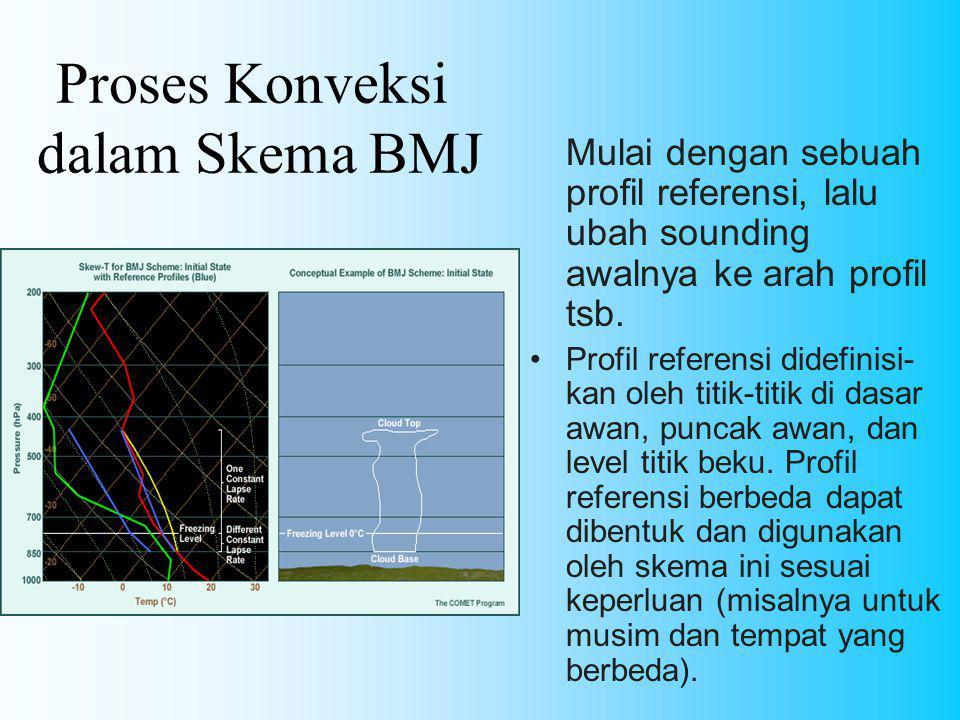 Proses Konveksi dalam Skema BMJ Mulai dengan sebuah profil referensi, lalu ubah sounding awalnya ke arah profil tsb. Profil referensi didefinisi- kan