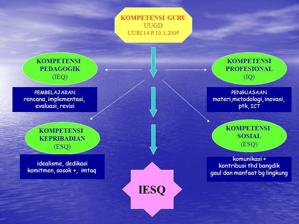 KOMPETENSI GURU UUGD UURI 14 P.10.1.2005 KOMPETENSI PROFESIONAL (IQ) KOMPETENSI KEPRIBADIAN (ESQ) KOMPETENSI SOSIAL (ESQ) KOMPETENSI PEDAGOGIK (IEQ) IESQ idealisme, dedikasi komitmen, sosok +, imtaq PENGUASAAN materi,metodologi, inovasi, ptk, ICT komunikasi + kontribusi thd bangdik gaul dan manfaat bg lingkung PEMBELAJARAN rencana, implementasi, evaluasi, revisi