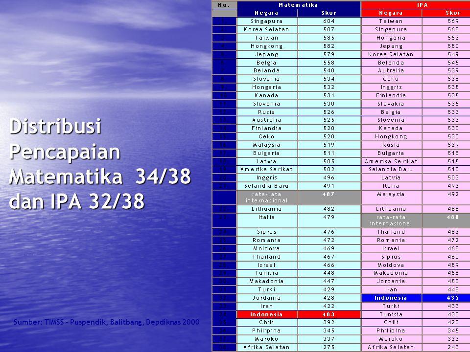 20 Distribusi Pencapaian Matematika 34/38 dan IPA 32/38 Sumber: TIMSS – Puspendik, Balitbang, Depdiknas 2000