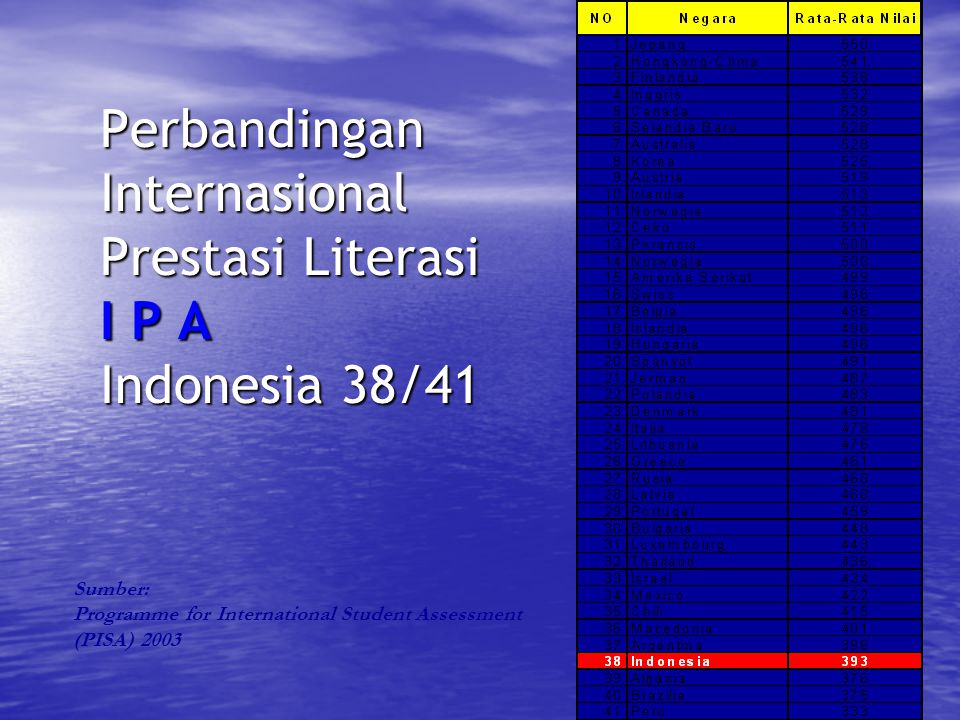 21 Perbandingan Internasional Prestasi Literasi I P A Indonesia 38/41 Sumber: Programme for International Student Assessment (PISA) 2003