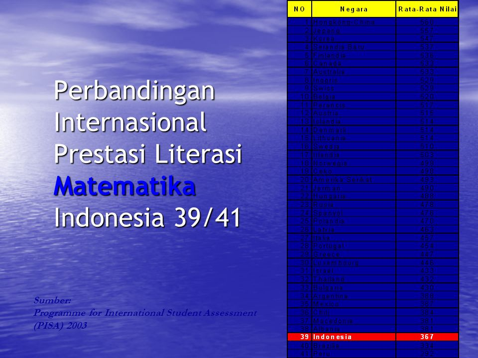 22 Perbandingan Internasional Prestasi Literasi Matematika Indonesia 39/41 Sumber: Programme for International Student Assessment (PISA) 2003