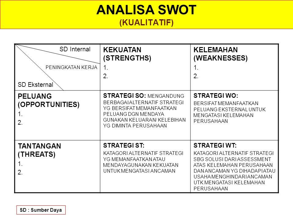 ANALISA SWOT (KUALITATIF) SD Internal PENINGKATAN KERJA SD Eksternal KEKUATAN (STRENGTHS) 1. 2. KELEMAHAN (WEAKNESSES) 1. 2. PELUANG (OPPORTUNITIES) 1