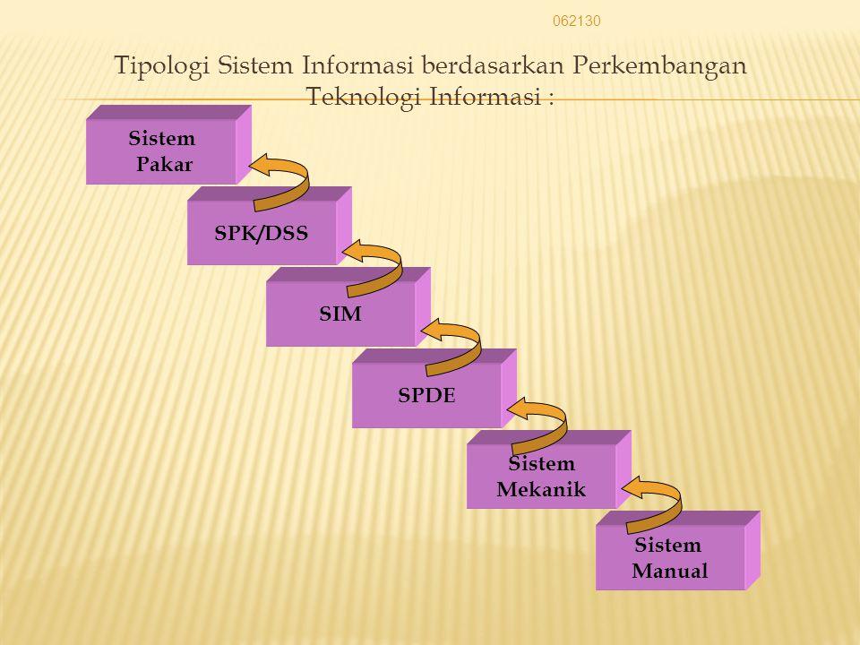  Tipologi Sistem Informasi berdasarkan perkembangan teknologi informasi 1. Sistem Manual 2. Sistem Mekanik 3. Sistem Pengolahan Data Elektronik 4. Si
