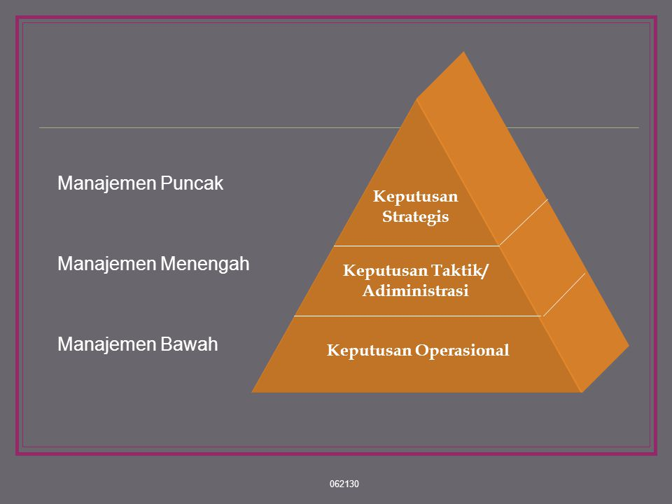 062130 Tipologi Pengambilan Keputusan 1. Berdasarkan tingkat kepentingan : a. PK Strategis b. PK Administrasi/Taktis c. PK Operasional
