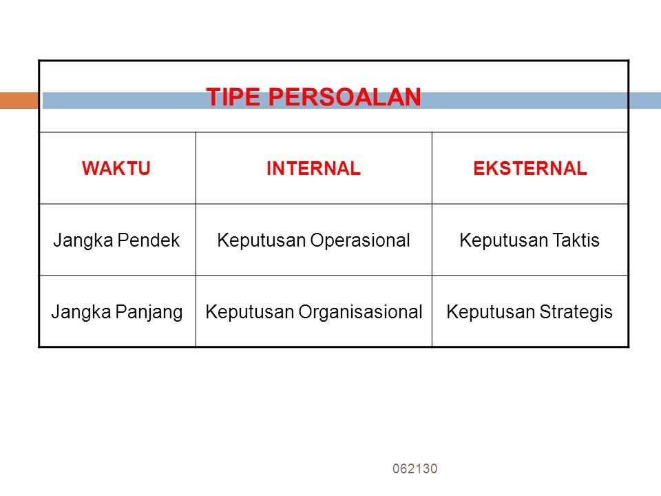  Berdasarkan Tipe Persoalan 1. PK Internal Jangka Pendek 2. PK Internal Jangka Panjang 3. PK Eksternal jangka Pendek 4. PK Eksternal Jangka Panjang 0