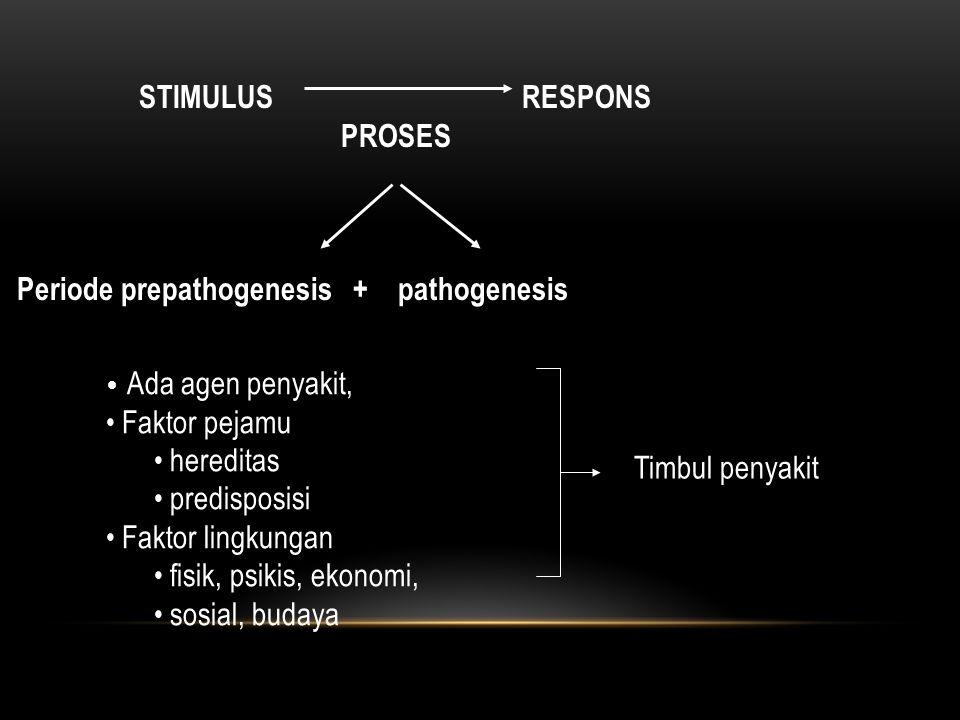 STIMULUS RESPONS PROSES Periode prepathogenesis + pathogenesis Ada agen penyakit, Faktor pejamu hereditas predisposisi Faktor lingkungan fisik, psikis