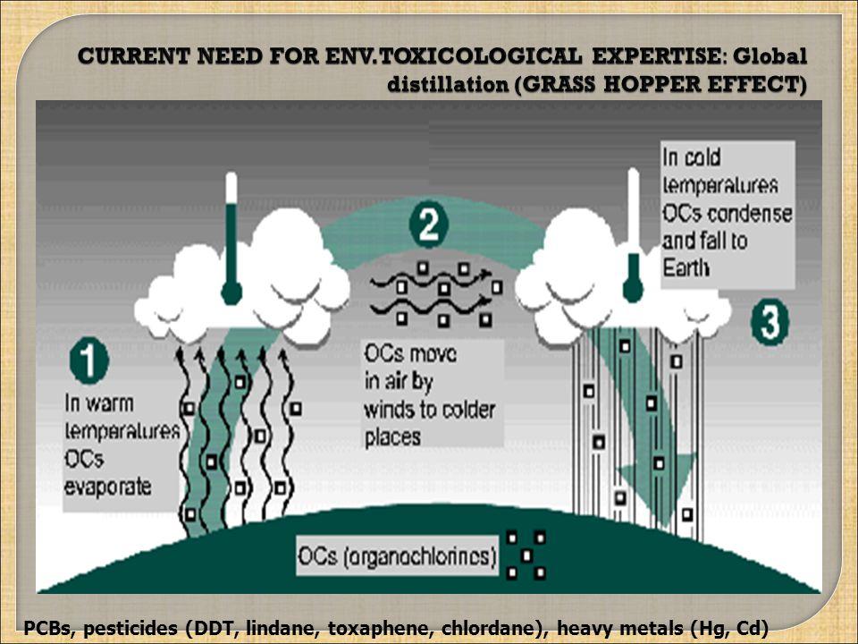 PCBs, pesticides (DDT, lindane, toxaphene, chlordane), heavy metals (Hg, Cd)