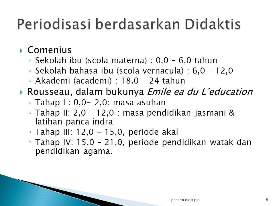  Comenius ◦ Sekolah ibu (scola materna) : 0,0 – 6,0 tahun ◦ Sekolah bahasa ibu (scola vernacula) : 6,0 – 12,0 ◦ Akademi (academi) : 18.0 – 24 tahun 