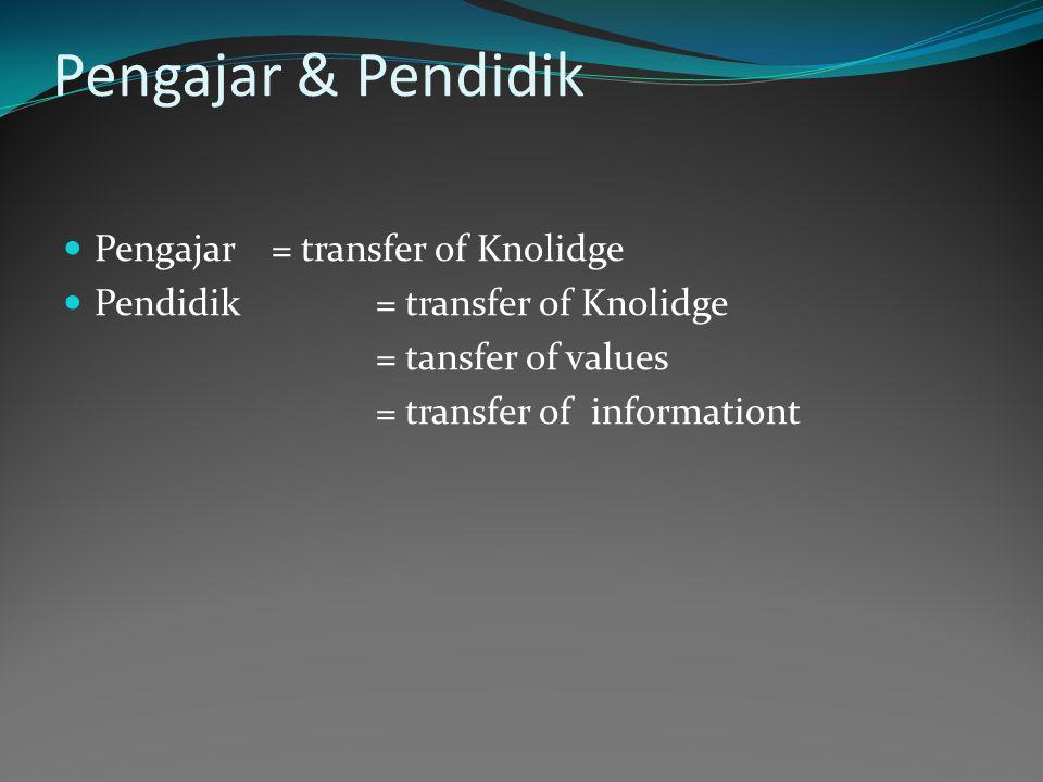 Fungsi Informator Organisator Motivator To Direct Inisiator Transmister Fasilitator Mediator Evalutor