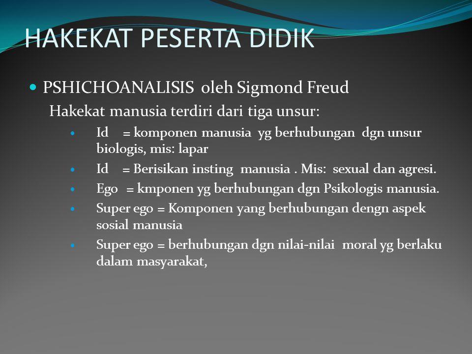 HAKEKAT PESERTA DIDIK PSHICHOANALISIS oleh Sigmond Freud Hakekat manusia terdiri dari tiga unsur: Id = komponen manusia yg berhubungan dgn unsur biologis, mis: lapar Id = Berisikan insting manusia.