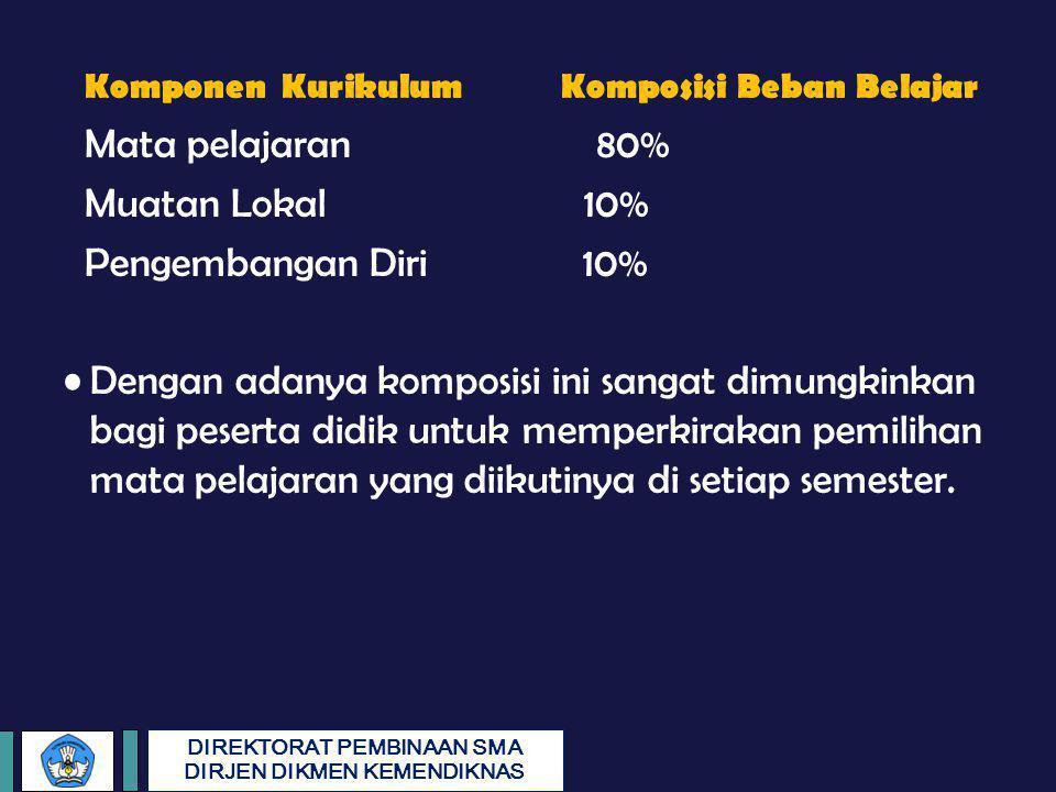 DIREKTORAT PEMBINAAN SMA DIRJEN DIKMEN KEMENDIKNAS Komponen Kurikulum Komposisi Beban Belajar Mata pelajaran 80% Muatan Lokal 10% Pengembangan Diri 10