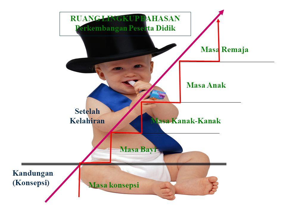 Kandungan (Konsepsi) Setelah Kelahiran Masa Bayi Masa Kanak-Kanak Masa Anak RUANG LINGKUP BAHASAN Perkembangan Peserta Didik Masa konsepsi Masa Remaja