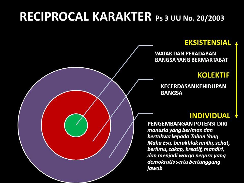 RECIPROCAL KARAKTER Ps 3 UU No. 20/2003 EKSISTENSIAL WATAK DAN PERADABAN BANGSA YANG BERMARTABAT KOLEKTIF KECERDASAN KEHIDUPAN BANGSA INDIVIDUAL PENGE