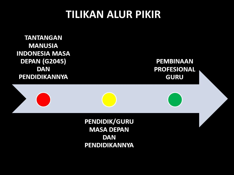 TANTANGAN MANUSIA INDONESIA MASA DEPAN (G2045) DAN PENDIDIKANNYA PENDIDIK/GURU MASA DEPAN DAN PENDIDIKANNYA PEMBINAAN PROFESIONAL GURU TILIKAN ALUR PI