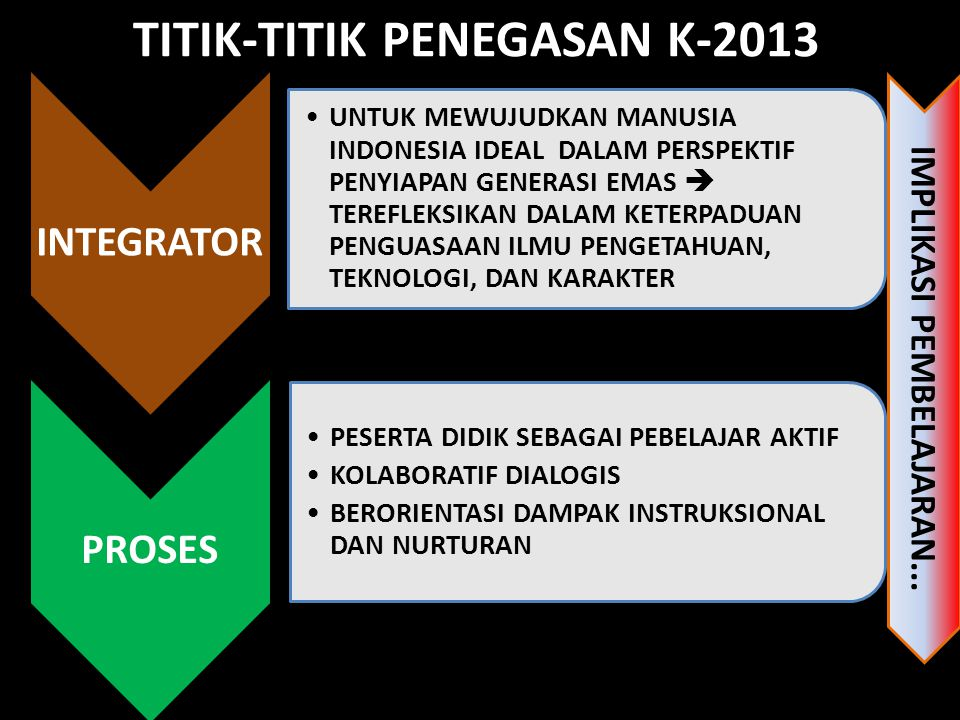 TITIK-TITIK PENEGASAN K-2013 INTEGRATOR UNTUK MEWUJUDKAN MANUSIA INDONESIA IDEAL DALAM PERSPEKTIF PENYIAPAN GENERASI EMAS  TEREFLEKSIKAN DALAM KETERP