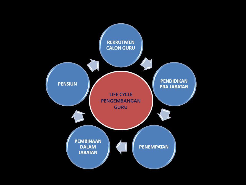 REKRUTMEN CALON GURU PENDIDIKAN PRA JABATAN PENEMPATAN PEMBINAAN DALAM JABATAN PENSIUN LIFE CYCLE PENGEMBANGAN GURU LIFE CYCLE PENGEMBANGAN GURU