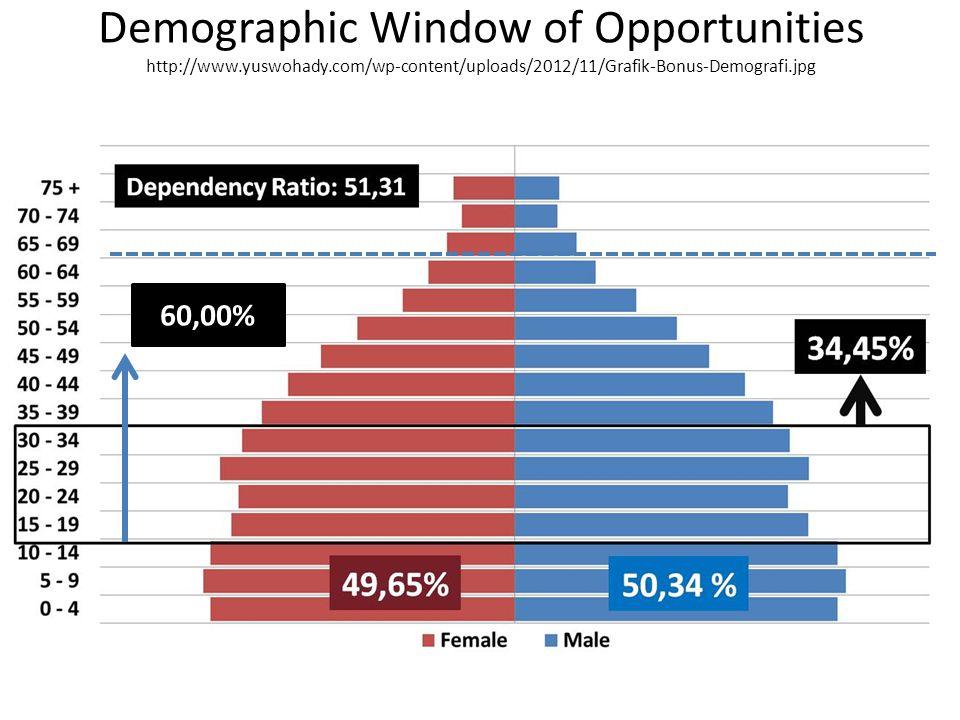 JENDELA BONUS DEMOGRAFIS: TITIK KRITIS PENDIDIKAN 2040 > 60% berusia produktif 20-64 th 2010 = 56,7% APK PAUD 75,00% = 2015.....