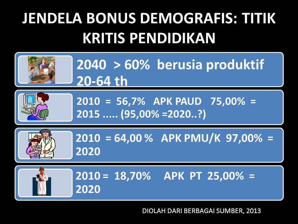 JENDELA BONUS DEMOGRAFIS: TITIK KRITIS PENDIDIKAN 2040 > 60% berusia produktif 20-64 th 2010 = 56,7% APK PAUD 75,00% = 2015..... (95,00% =2020..?) 201