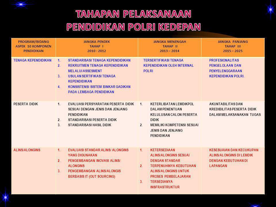PROGRAM/BIDANG ASPEK 10 KOMPONEN PENDIDIKAN JANGKA PENDEK TAHAP I 2010 - 2012 JANGKA MENENGAH TAHAP II 2013 – 2014 JANGKA PANJANG TAHAP III 2015 – 2025 TENAGA KEPENDIDIKAN 1.STANDARISASI TENAGA KEPENDIDIKAN 2.REKRUITMEN TENAGA KEPENDIDIKAN MELALUI ASSESMENT 3.USULAN SERTIFIKASI TENAGA KEPENDIDIKAN 4.KONSISTENSI SISTEM BINKAR GADIKAN PADA LEMBAGA PENDIDIKAN TERSERTIFIKASI TENAGA KEPENDIDIKAN OLEH INTERNAL POLRI PROFESIONALITAS PENGELOLAAN DAN PENYELENGGARAAN KEPENDIDIKAN POLRI.