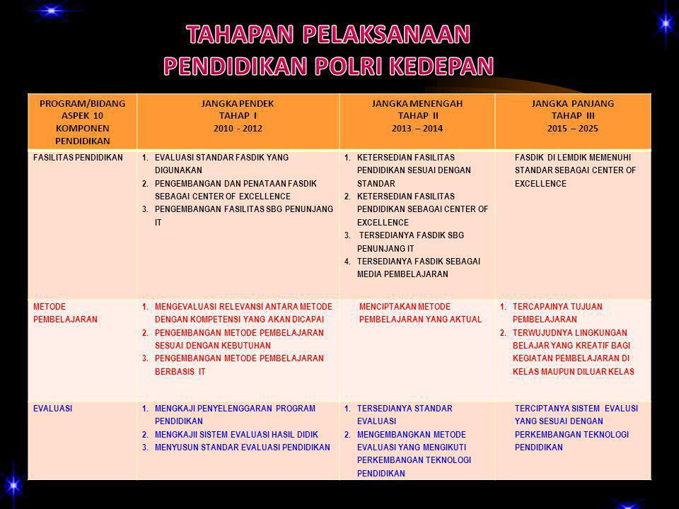 PROGRAM/BIDANG ASPEK 10 KOMPONEN PENDIDIKAN JANGKA PENDEK TAHAP I 2010 - 2012 JANGKA MENENGAH TAHAP II 2013 – 2014 JANGKA PANJANG TAHAP III 2015 – 2025 FASILITAS PENDIDIKAN 1.EVALUASI STANDAR FASDIK YANG DIGUNAKAN 2.PENGEMBANGAN DAN PENATAAN FASDIK SEBAGAI CENTER OF EXCELLENCE 3.PENGEMBANGAN FASILITAS SBG PENUNJANG IT 1.KETERSEDIAN FASILITAS PENDIDIKAN SESUAI DENGAN STANDAR 2.KETERSEDIAN FASILITAS PENDIDIKAN SEBAGAI CENTER OF EXCELLENCE 3.