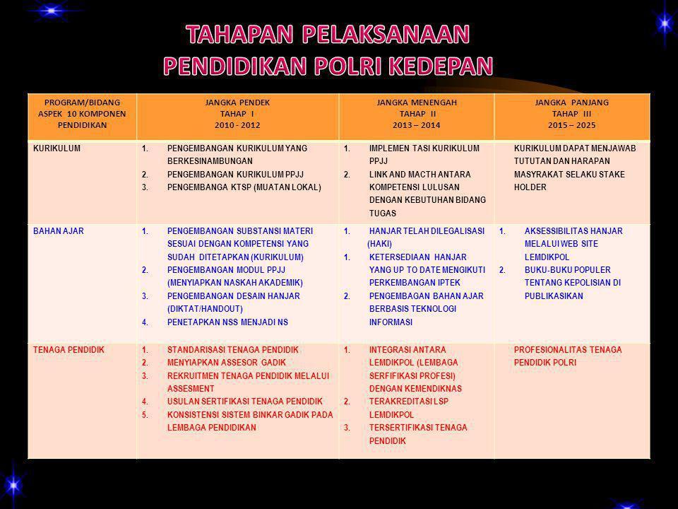 PROGRAM/BIDANG ASPEK 10 KOMPONEN PENDIDIKAN JANGKA PENDEK TAHAP I 2010 - 2012 JANGKA MENENGAH TAHAP II 2013 – 2014 JANGKA PANJANG TAHAP III 2015 – 2025 KURIKULUM 1.PENGEMBANGAN KURIKULUM YANG BERKESINAMBUNGAN 2.PENGEMBANGAN KURIKULUM PPJJ 3.PENGEMBANGA KTSP (MUATAN LOKAL) 1.IMPLEMEN TASI KURIKULUM PPJJ 2.LINK AND MACTH ANTARA KOMPETENSI LULUSAN DENGAN KEBUTUHAN BIDANG TUGAS KURIKULUM DAPAT MENJAWAB TUTUTAN DAN HARAPAN MASYRAKAT SELAKU STAKE HOLDER BAHAN AJAR 1.PENGEMBANGAN SUBSTANSI MATERI SESUAI DENGAN KOMPETENSI YANG SUDAH DITETAPKAN (KURIKULUM) 2.PENGEMBANGAN MODUL PPJJ (MENYIAPKAN NASKAH AKADEMIK) 3.PENGEMBANGAN DESAIN HANJAR (DIKTAT/HANDOUT) 4.PENETAPKAN NSS MENJADI NS 1.HANJAR TELAH DILEGALISASI (HAKI) 1.KETERSEDIAAN HANJAR YANG UP TO DATE MENGIKUTI PERKEMBANGAN IPTEK 2.PENGEMBAGAN BAHAN AJAR BERBASIS TEKNOLOGI INFORMASI 1.AKSESSIBILITAS HANJAR MELALUI WEB SITE LEMDIKPOL 2.BUKU-BUKU POPULER TENTANG KEPOLISIAN DI PUBLIKASIKAN TENAGA PENDIDIK1.STANDARISASI TENAGA PENDIDIK 2.MENYIAPKAN ASSESOR GADIK 3.REKRUITMEN TENAGA PENDIDIK MELALUI ASSESMENT 4.USULAN SERTIFIKASI TENAGA PENDIDIK 5.KONSISTENSI SISTEM BINKAR GADIK PADA LEMBAGA PENDIDIKAN 1.INTEGRASI ANTARA LEMDIKPOL (LEMBAGA SERFIFIKASI PROFESI) DENGAN KEMENDIKNAS 2.TERAKREDITASI LSP LEMDIKPOL 3.TERSERTIFIKASI TENAGA PENDIDIK PROFESIONALITAS TENAGA PENDIDIK POLRI