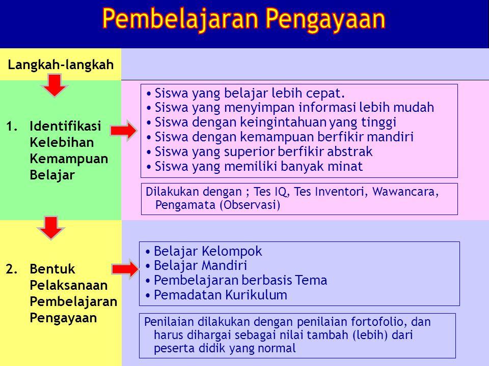 2.Bentuk Pelaksanaan Pembelajaran Pengayaan Langkah-langkah 1.Identifikasi Kelebihan Kemampuan Belajar Siswa yang belajar lebih cepat.