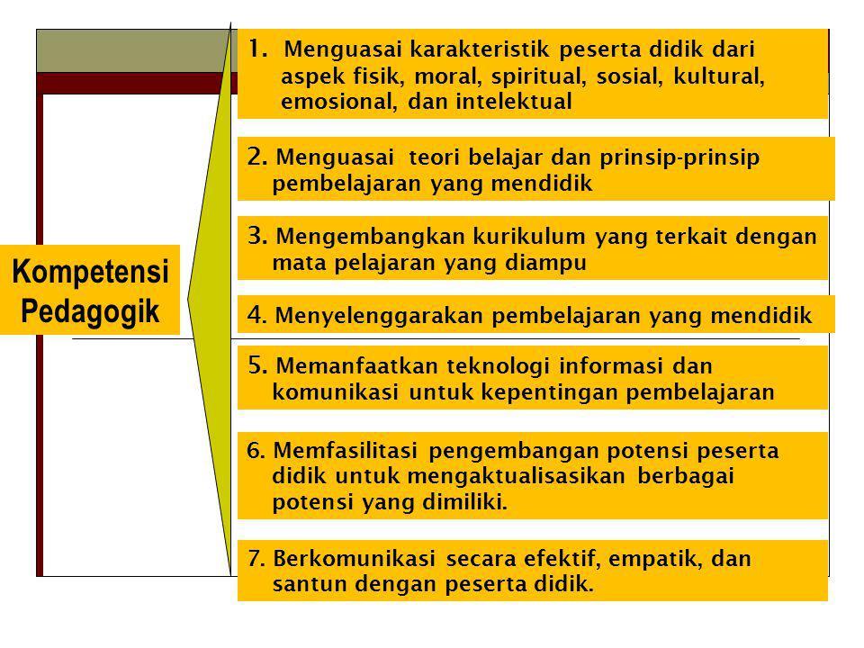 Kompetensi Pedagogik 1. Menguasai karakteristik peserta didik dari aspek fisik, moral, spiritual, sosial, kultural, emosional, dan intelektual 2. Meng