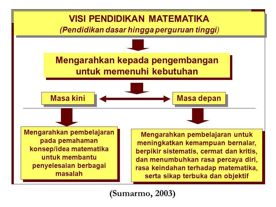 VISI PENDIDIKAN MATEMATIKA (Pendidikan dasar hingga perguruan tinggi) VISI PENDIDIKAN MATEMATIKA (Pendidikan dasar hingga perguruan tinggi) Mengarahka