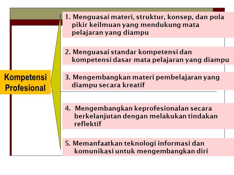 Kompetensi Profesional 1. Menguasai materi, struktur, konsep, dan pola pikir keilmuan yang mendukung mata pelajaran yang diampu 2. Menguasai standar k