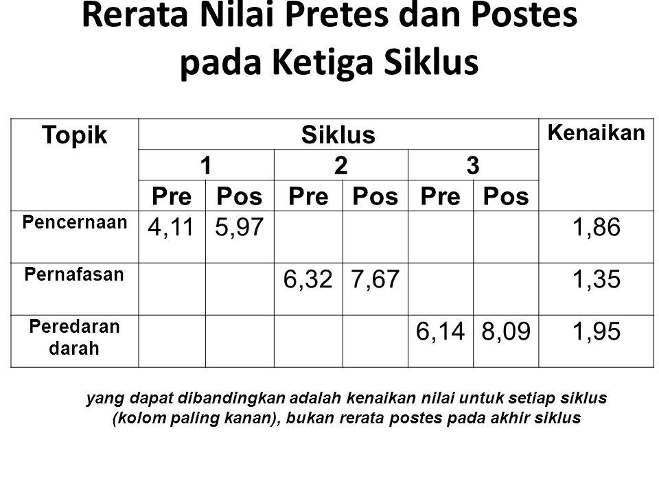 Rerata Nilai Pretes dan Postes pada Ketiga Siklus TopikSiklus Kenaikan 123 PrePosPrePosPrePos Pencernaan 4,115,971,86 Pernafasan 6,327,671,35 Peredara