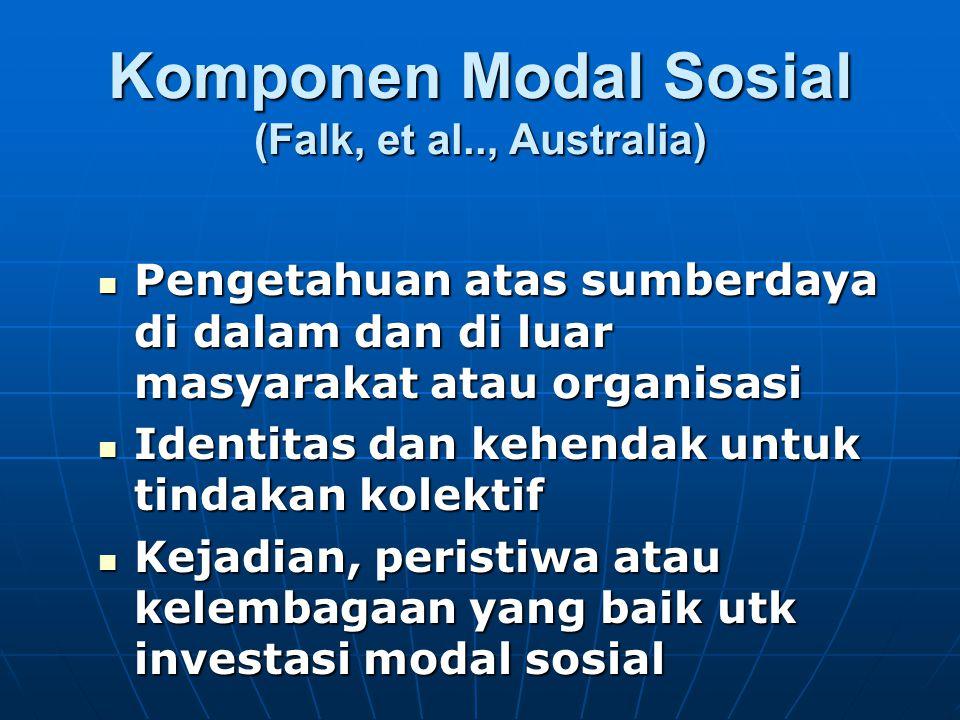 Komponen Modal Sosial (Falk, et al.., Australia) Pengetahuan atas sumberdaya di dalam dan di luar masyarakat atau organisasi Pengetahuan atas sumberda