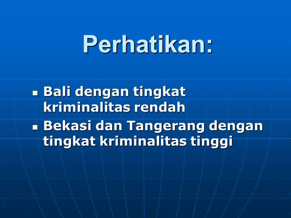 Perhatikan: Bali dengan tingkat kriminalitas rendah Bali dengan tingkat kriminalitas rendah Bekasi dan Tangerang dengan tingkat kriminalitas tinggi Be