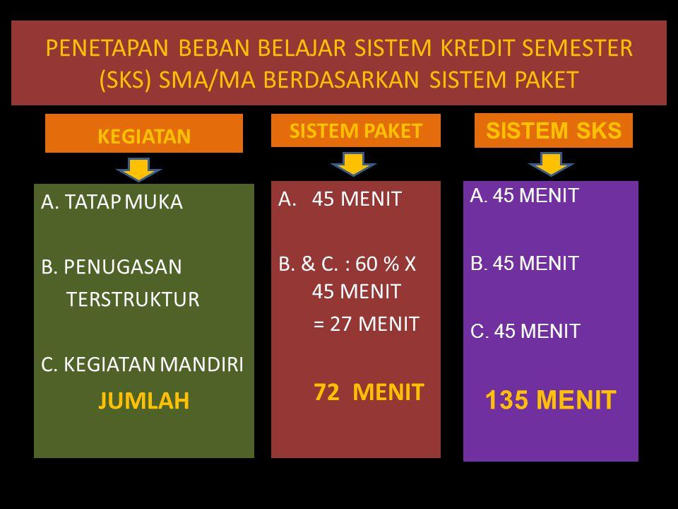 PENETAPAN BEBAN BELAJAR SISTEM KREDIT SEMESTER (SKS) SMA/MA BERDASARKAN SISTEM PAKET KEGIATAN SISTEM PAKET A. 45 MENIT B. & C. : 60 % X 45 MENIT = 27