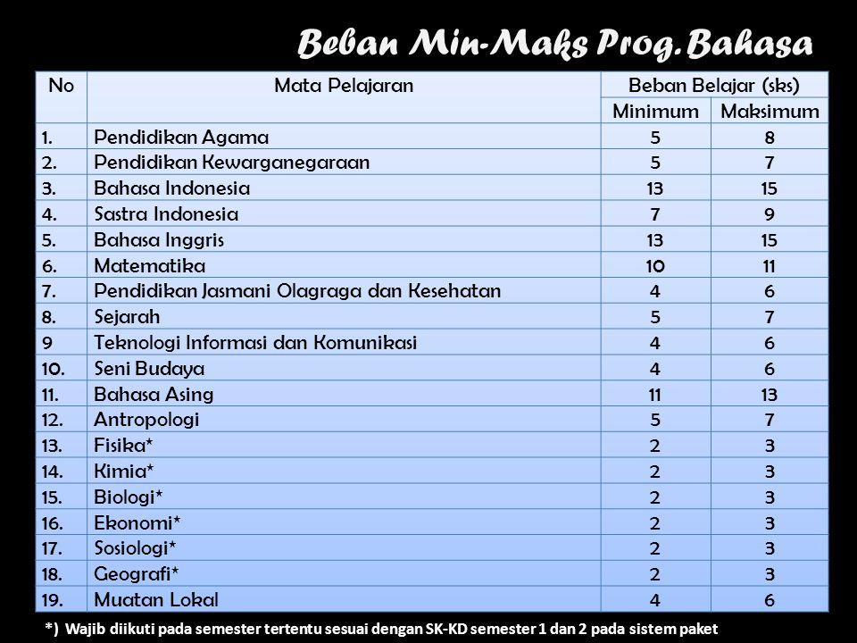 Beban Min-Maks Prog. Bahasa *) Wajib diikuti pada semester tertentu sesuai dengan SK-KD semester 1 dan 2 pada sistem paket