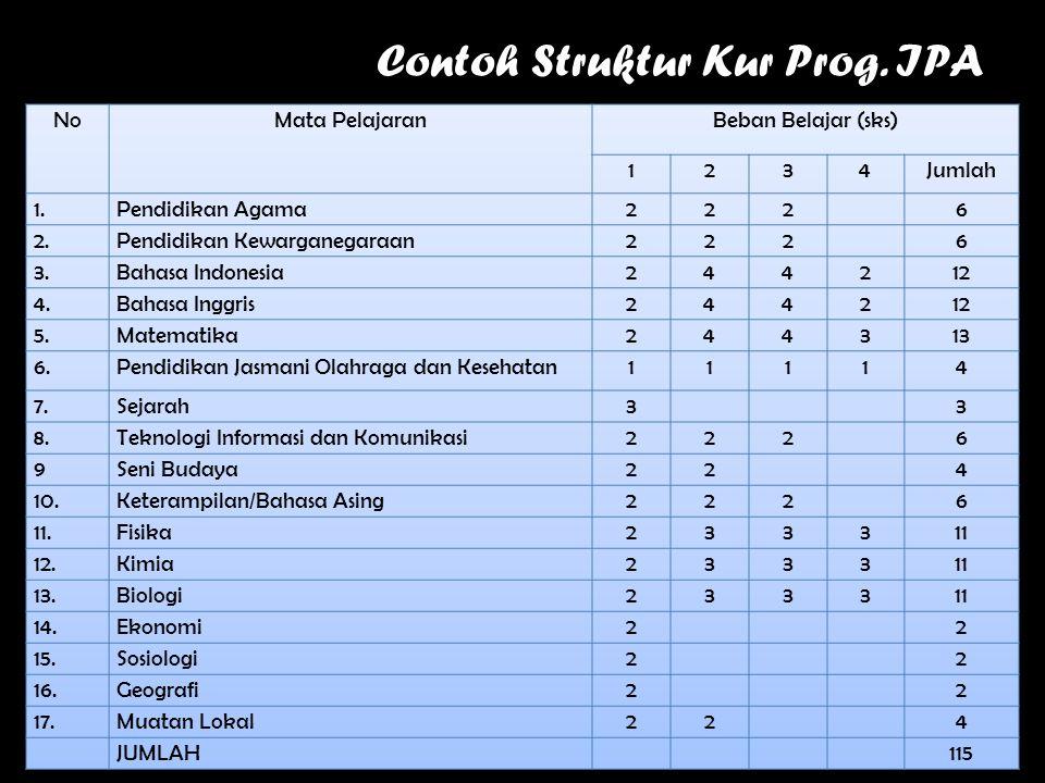Contoh Struktur Kur Prog. IPA