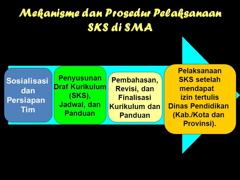Mekanisme dan Prosedur Pelaksanaan SKS di SMA Sosialisasi dan Persiapan Tim Penyusunan Draf Kurikulum (SKS), Jadwal, dan Panduan Pembahasan, Revisi, d