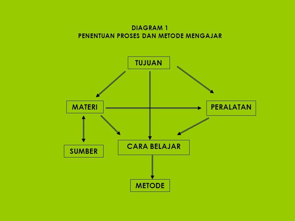 1. Tujuan 2. Bahan 3. Metode 4. Alat 5. Sumber 6. Evaluasi 1. KOMPONEN BELAJAR MENGAJAR