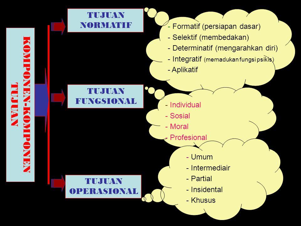 Pendidik Faktor- faktor Pendidikan Lingkungan Anak Didik Fasilitas