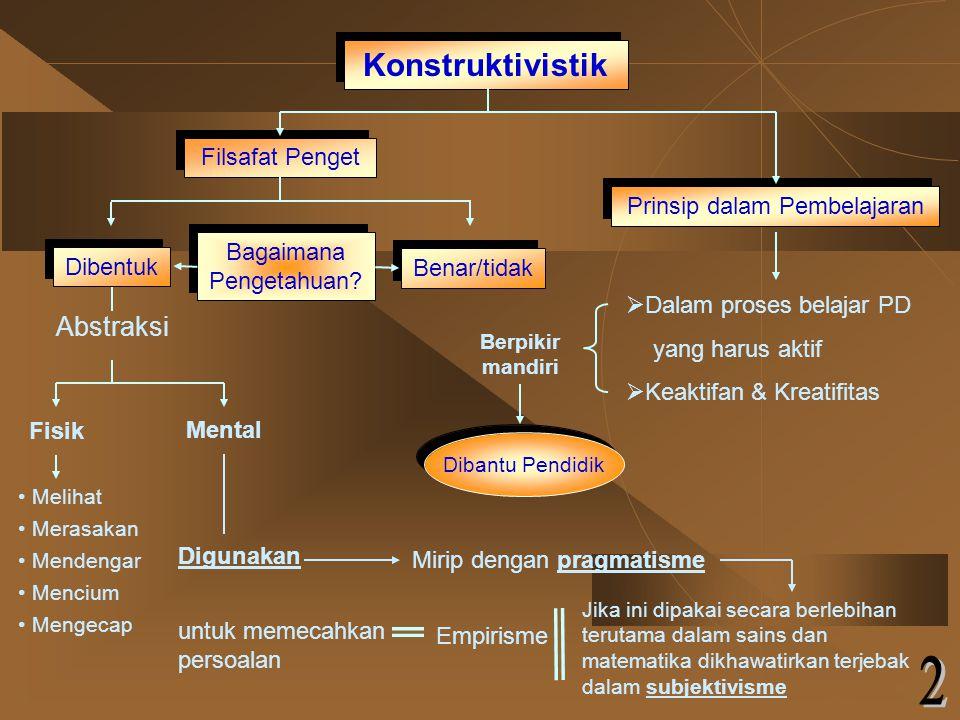 Konstruktivistik Filsafat Penget Prinsip dalam Pembelajaran Bagaimana Pengetahuan.