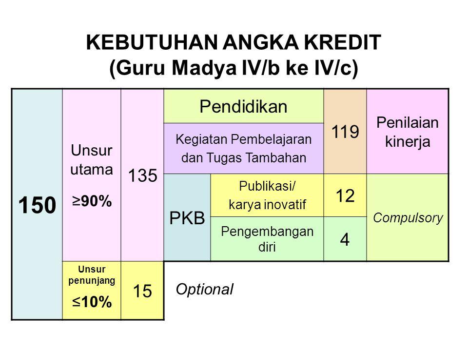 150 Unsur utama ≥90% 135 Pendidikan 119 Penilaian kinerja Kegiatan Pembelajaran dan Tugas Tambahan PKB Publikasi/ karya inovatif 12 Compulsory Pengemb