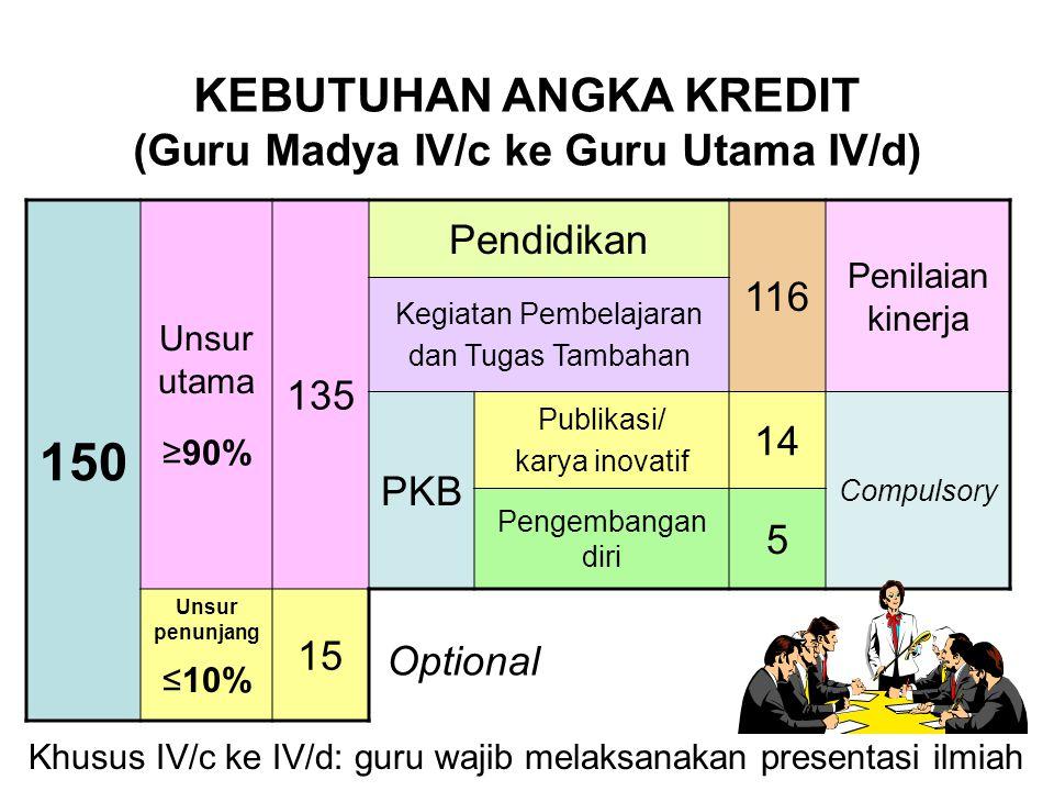 150 Unsur utama ≥90% 135 Pendidikan 116 Penilaian kinerja Kegiatan Pembelajaran dan Tugas Tambahan PKB Publikasi/ karya inovatif 14 Compulsory Pengemb