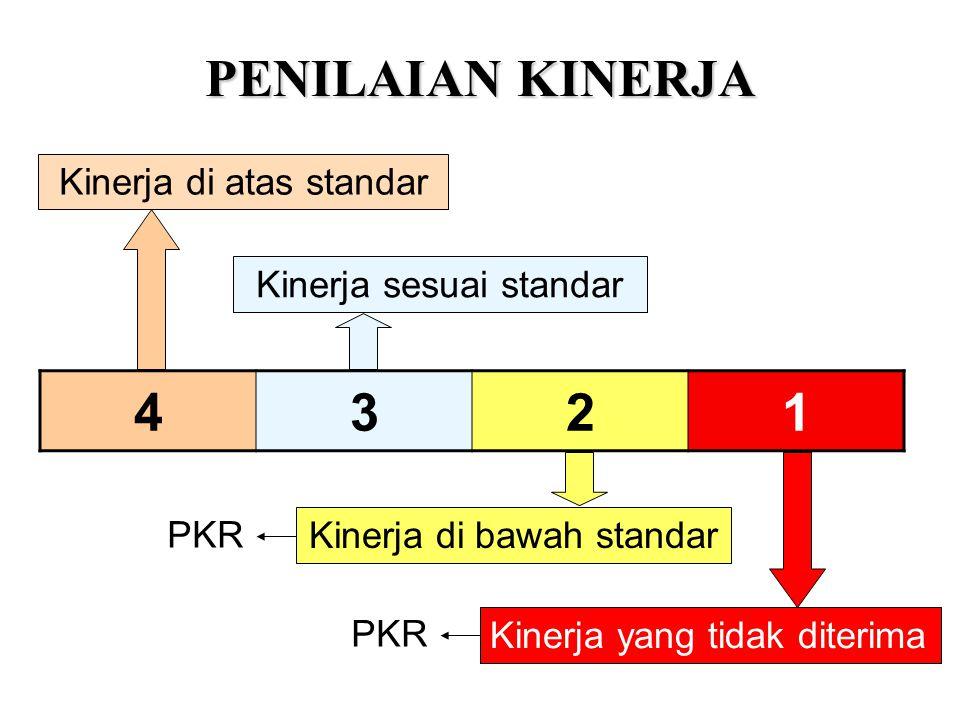 PENILAIAN KINERJA 4321 Kinerja di atas standar Kinerja yang tidak diterima Kinerja sesuai standar Kinerja di bawah standar PKR