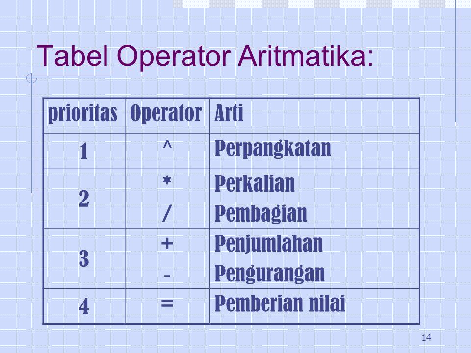 14 Tabel Operator Aritmatika: prioritasOperatorArti 1 ^Perpangkatan 2 */*/ Perkalian Pembagian 3 +-+- Penjumlahan Pengurangan 4 =Pemberian nilai