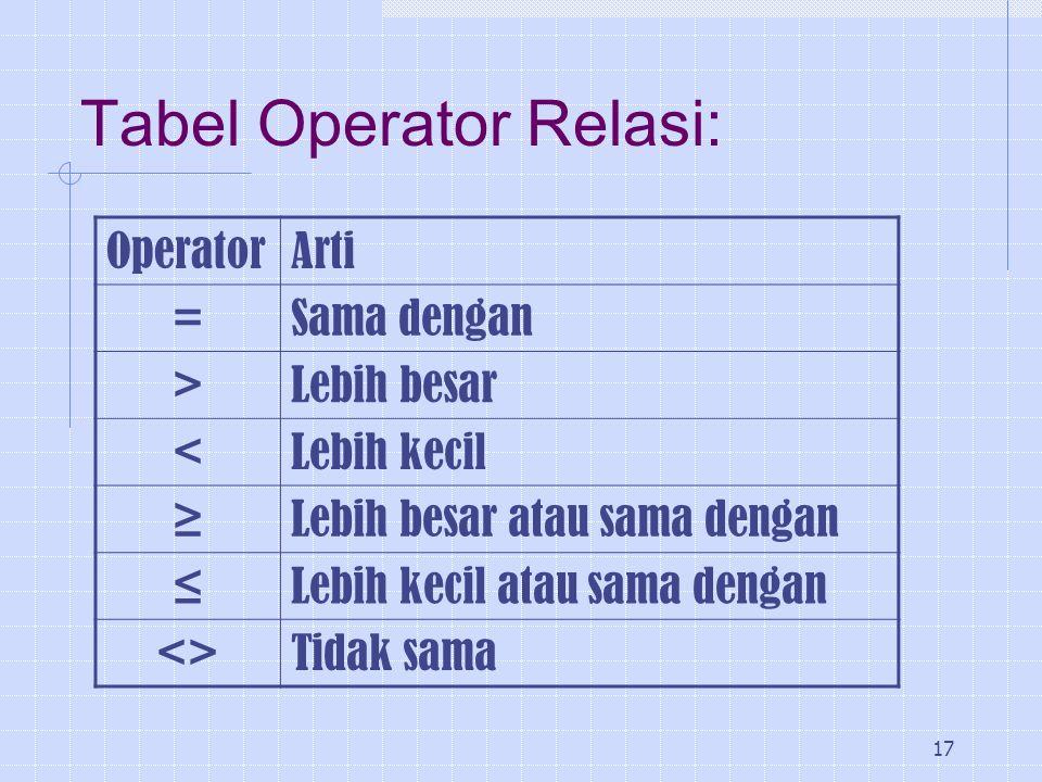 17 Tabel Operator Relasi: OperatorArti =Sama dengan >Lebih besar <Lebih kecil ≥Lebih besar atau sama dengan ≤Lebih kecil atau sama dengan <>Tidak sama