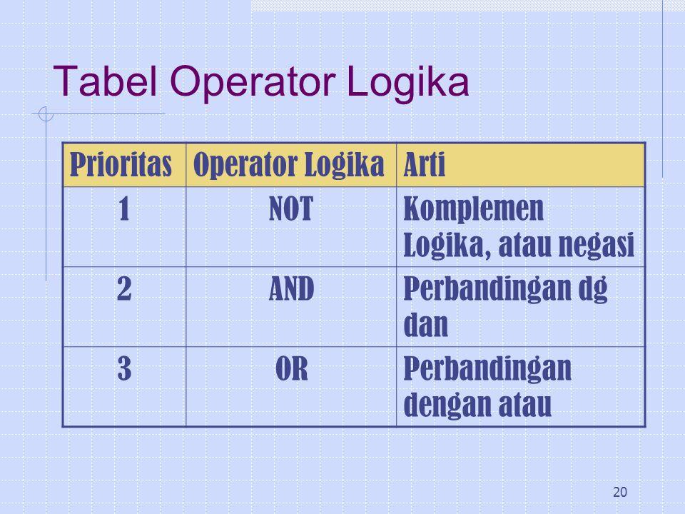20 Tabel Operator Logika PrioritasOperator LogikaArti 1NOTKomplemen Logika, atau negasi 2ANDPerbandingan dg dan 3ORPerbandingan dengan atau